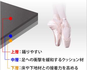 上層:踊りやすい、中層:足への衝撃を緩和するクッション材、下層:床や下地材との接着力を高める